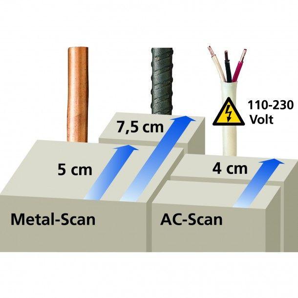 Detetor Digital CombiFinder Plus Laserliner